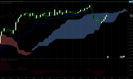 AUDCAD: Ichimoku strategy: shorting the AUDCAD