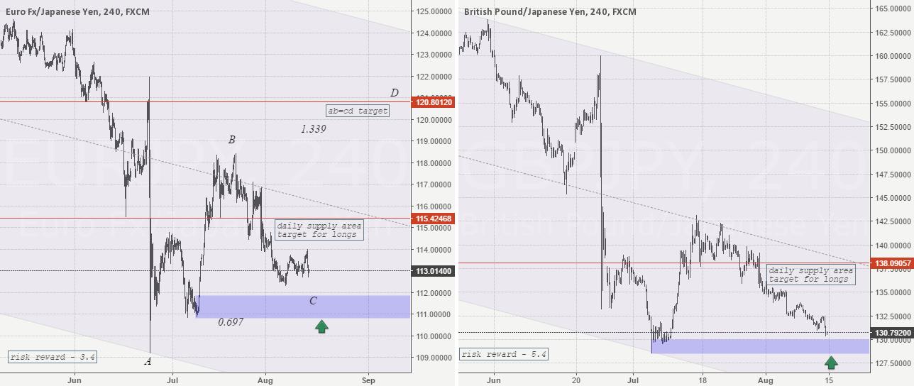 JPY weakness ahead? EUR/JPY GBP/JPY long idea.