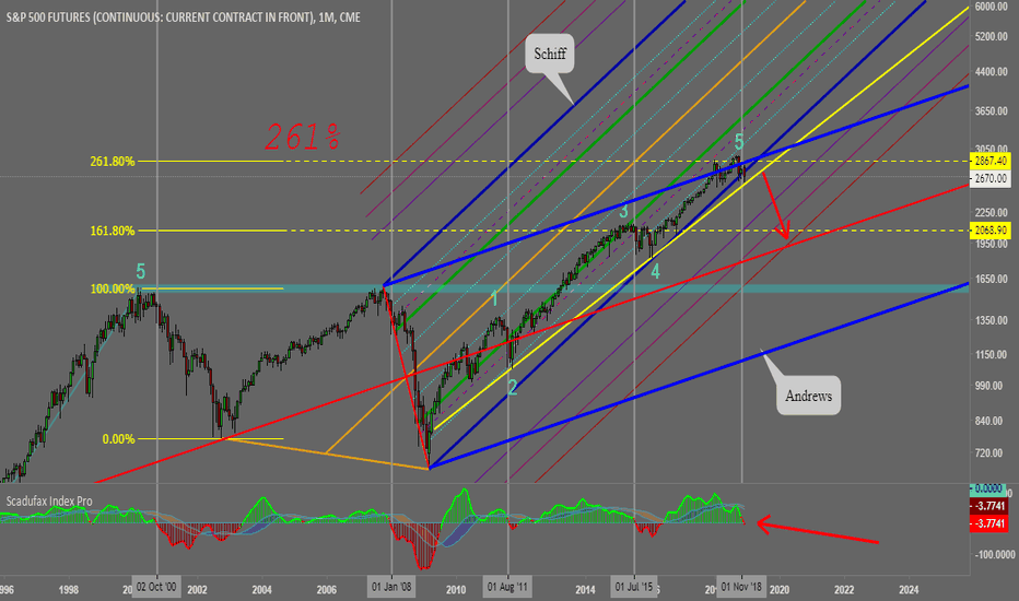 SP1!: Possible new world crisis ? // SP500