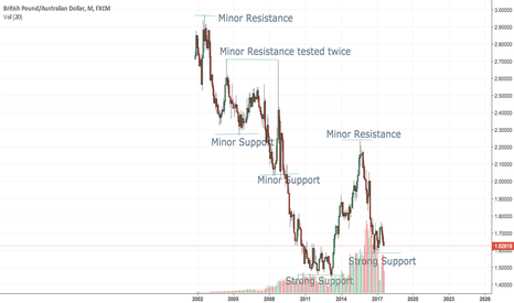 GBPAUD: 1Month - Support/Resistance levels