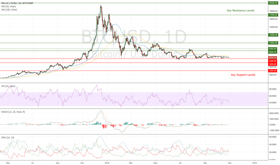 BTCUSD: Cryptomarkets - The Past