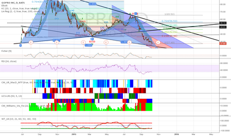 GPRO: Time to go Long!