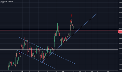 EURUSD: EU Uptrend Still in Play, Just a strong day for USD