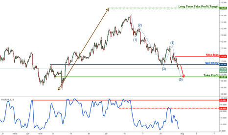 USDJPY: USDJPY profit target reached, remain bearish for a further drop