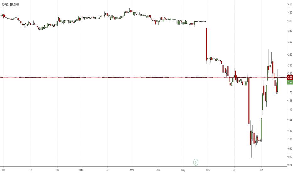 KPX: Kopex jedną z najgorętszych spółek wtorkowej sesji