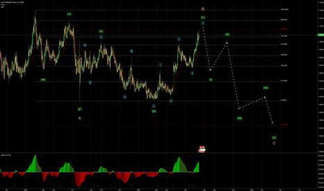 EURCHF: EURCHF potentail wave count