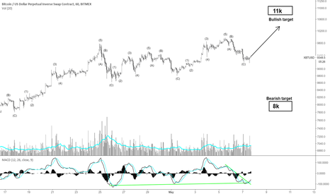XBTUSD: Trend is strong but awareness is needed (Hourly chart) BTC-XBT