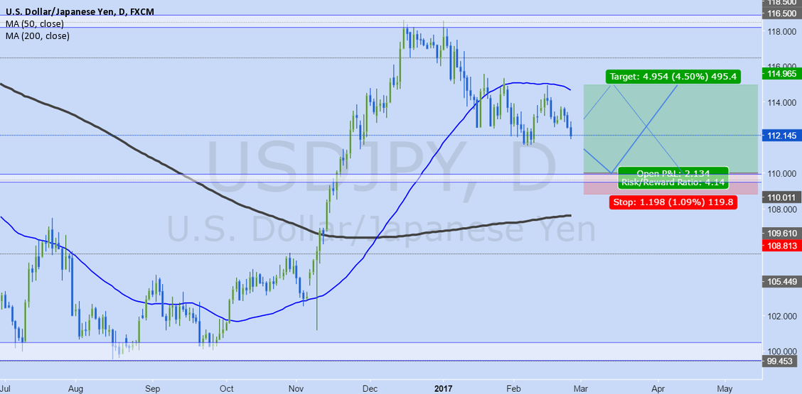 USDJPY Weekly Analysis Feb 27-Mar3