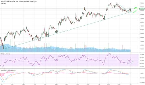 RBS: RBS turns its trend?