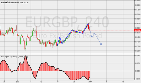 EURGBP: short the corrective wave