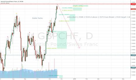 GBPCHF: GBPCHF LONG TERM DOUBLE TOP NICE RATIO