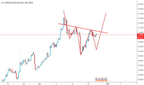 USDTRY: head and shoulder