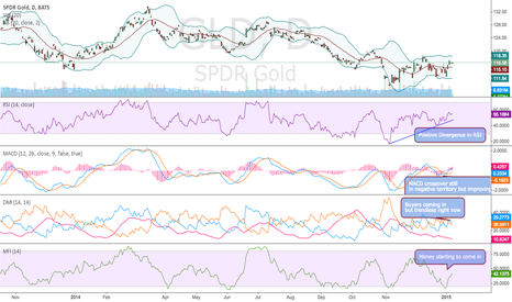 GLD: GLD Continues to improve