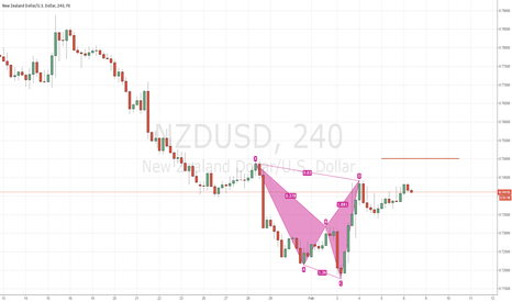 NZDUSD: perfect shakk pattern