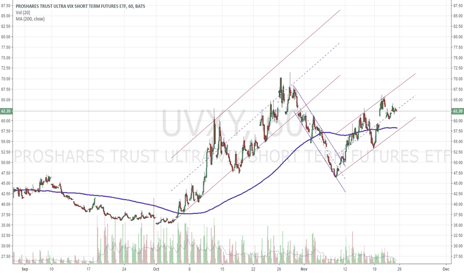UVXY: $UVXY $VIX still an uptrend in volatility products