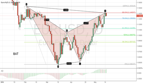 EURUSD: Eur/Usd bearish Bat