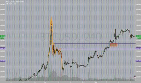 BTCUSD: Это нечто особенное. Ценообразование и невидимая рука рынка.