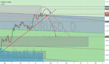 EURUSD: EURUSD May get a sideways move in this week