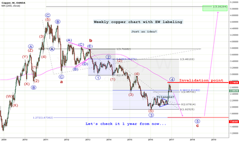 XCUUSD: Weekly copper (history post)