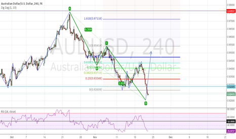 AUDUSD: ABCD SEEMS TO BE COMPLITED