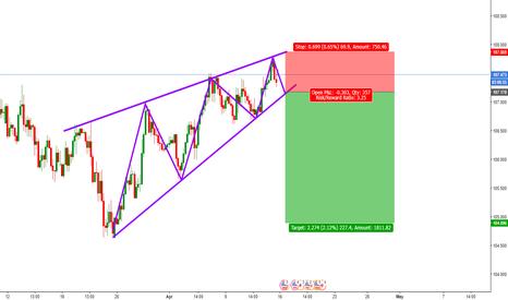 USDJPY: USD/JPY Rising Wedge - Short opportunity