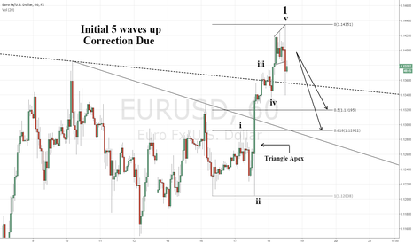 EURUSD: Initial 5 waves up from triangle