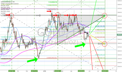 GOLD: Quad wall test here now (diagonal downtrend Fib trendline) #GOLD