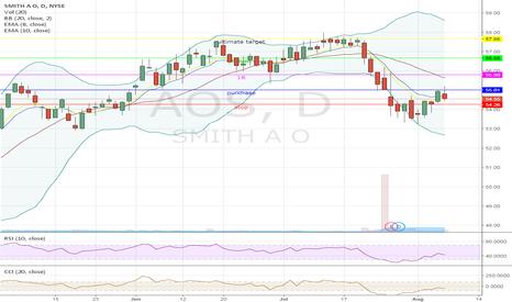 AOS: Swing on AOS