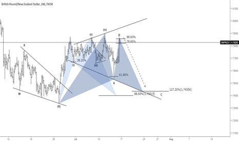 GBPNZD: (4H) GBPNZD - SHORT
