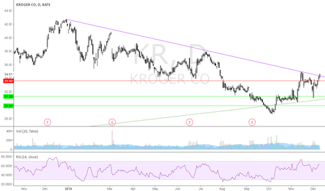 KR: Broke down trend.