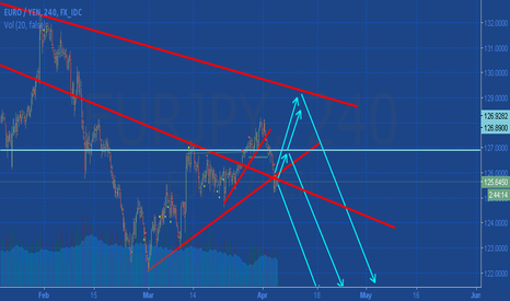 EURJPY: Trading with Love