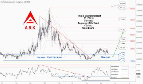 ARKUSD: A new trading opportunity to buy in Ark. Don't miss it....