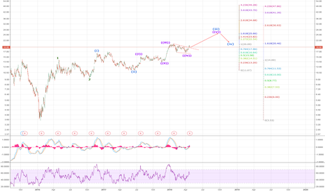 FCX: FCX: Wave 5 in progress