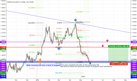 GBPUSD: GBPUSD -Are the Bears done?