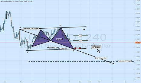 GBPCAD: GBPCAD OUTLOOK: BULLISH SHARK TO BEARISH 5-0 CONTINUATION