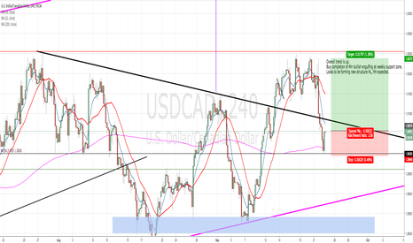 USDCAD: USDCAD Time for a LONG
