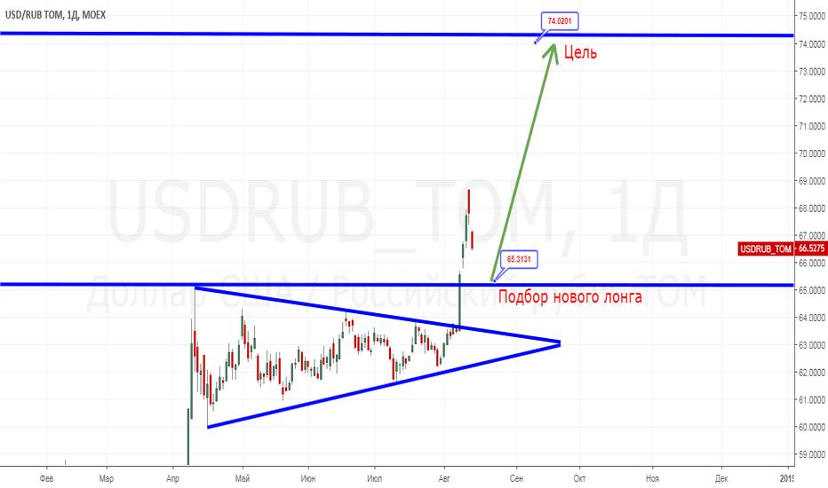 USDRUB_TOM: Перспектива рубля