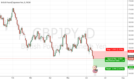 GBPJPY: JPY gaining against GBP