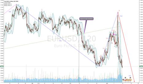 EURUSD: EUR/USD wave 5-3 started (Nikita FX )