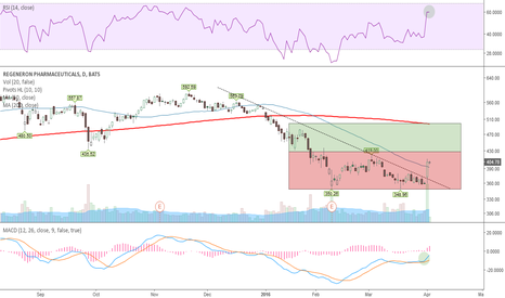REGN: Looks good on $IBB recovery