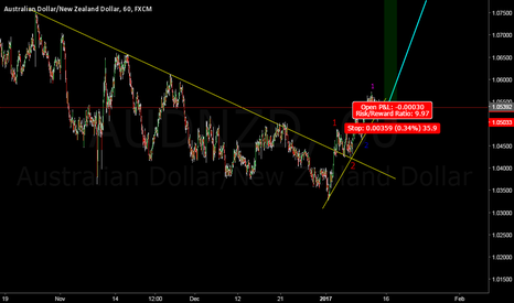 AUDNZD: AUDNZD ready for Take-Off!!!