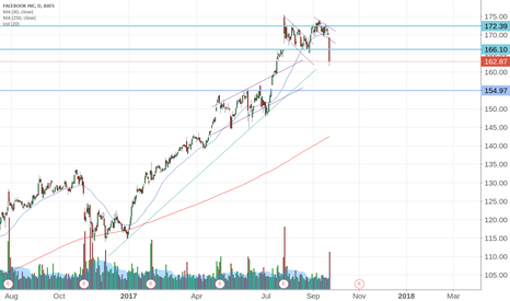 FB: $FB facebook stop out.
