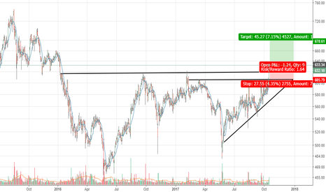 CIPLA: Cipla - Ascending Triangle break out