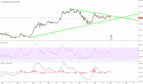 USDJPY: USD/JPY about to drop? Boost for Gold?