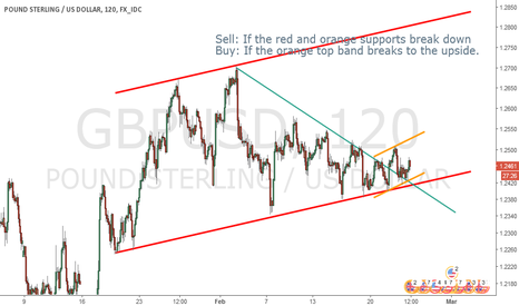 GBPUSD: Cable at a critical junction