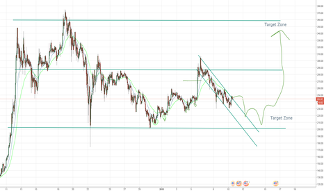 LTCUSD: LTCUSD is Ranging for now but will retest the high