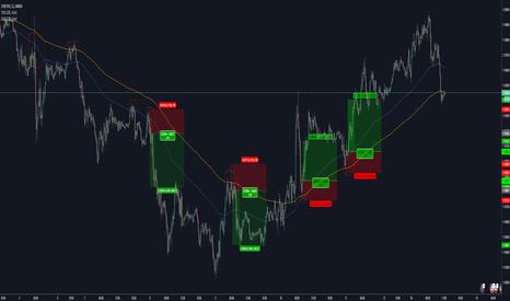 EURUSD: 15min 200EMA FX Wick-Bounce Method