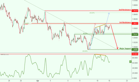 AUDNZD: AUDNZD approaching resistance potential drop!