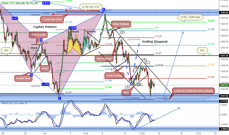 XAUUSD: Gold - XAUUSD (Harmonic Patterns and Wave Analysis) - 1h Chart