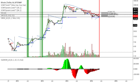 BTCUSD: Bitcoin peparing for big moves.